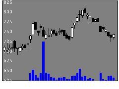 3662エイチームの株価チャート