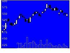 3665エニグモの株式チャート