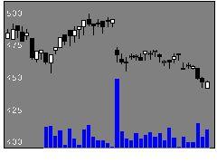 3666テクノスJの株価チャート