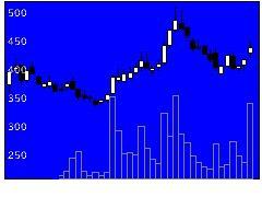 3667enishの株価チャート