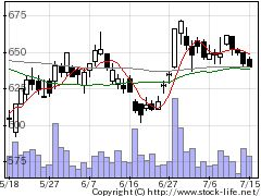 3668コロプラの株式チャート