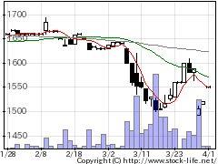 3670協立情報通信の株価チャート