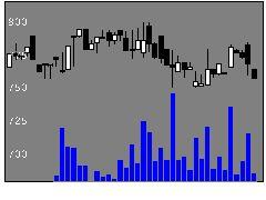3671ソフトMAXの株価チャート