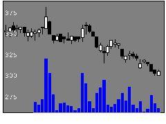 3672オルトプラスの株価チャート