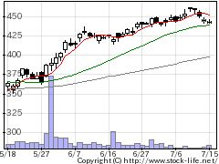 3673ブロードリーフの株価チャート