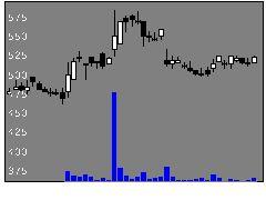 3674オークファンの株価チャート