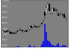 3675クロスマーケの株価チャート