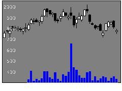 3676デジハHDの株価チャート