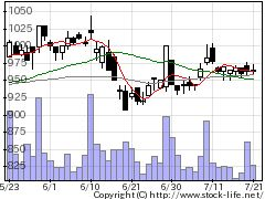 3677システム情報の株式チャート