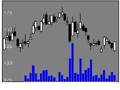 3680ホットリンクの株式チャート