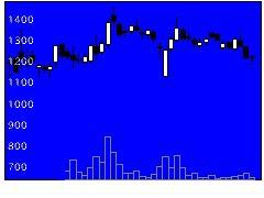 3681ブイキューブの株価チャート