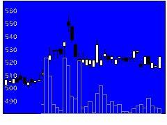 3682エンカレッジの株価チャート