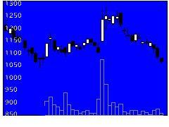 3683サイバーリンの株価チャート