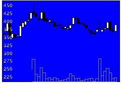 3686DLEの株価チャート