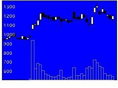 3687フィックスターズの株価チャート