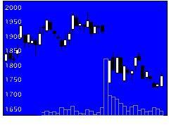 3688カルタHDの株価チャート