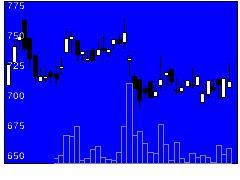 3690ロックオンの株価チャート