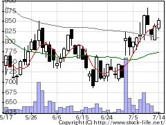 3691リアルワールドの株価チャート