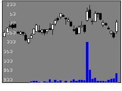 3692FFRIの株価チャート