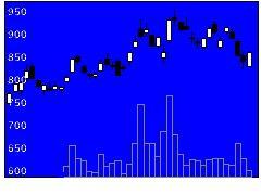 3694オプティムの株価チャート