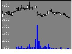 3695GMOリサーチの株価チャート