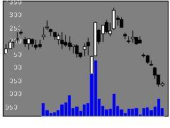 3696セレスの株価チャート