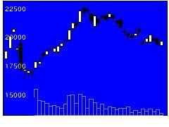 3697SHIFTの株式チャート