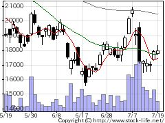 3697SHIFTの株価チャート