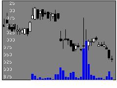 3698CRI・ミドルウェアの株価チャート