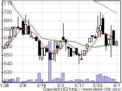 3710ジョルダンの株価チャート