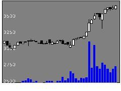 3712情報企画の株式チャート