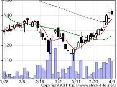 3719ジェクシードの株価チャート