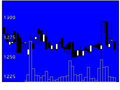 3723ファルコムの株価チャート