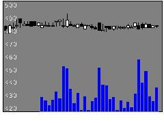 3726フォーシーズの株式チャート