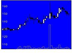 3727アプリックスの株価チャート