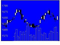 3738ティーガイアの株式チャート