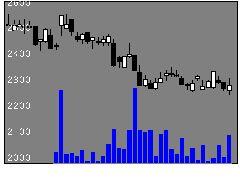 3741セックの株価チャート