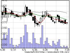 3744サイオスの株式チャート