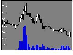 3747インタートレードの株価チャート