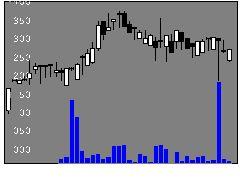 3750フラクタルの株式チャート