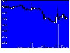 3753フライトの株価チャート