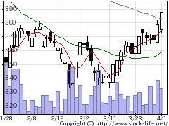 3758アエリアの株式チャート
