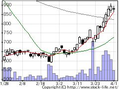 3760ケイブの株価チャート