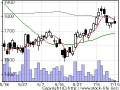 3762テクマトの株価チャート