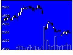 3765ガンホーの株価チャート