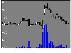 3768リスモンの株式チャート