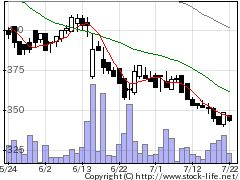 3770ザッパラスの株価チャート