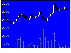 3772ウェルスの株式チャート