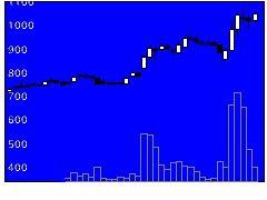 3773アドバンスト・メディアの株価チャート