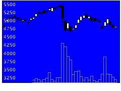 3774IIJの株式チャート